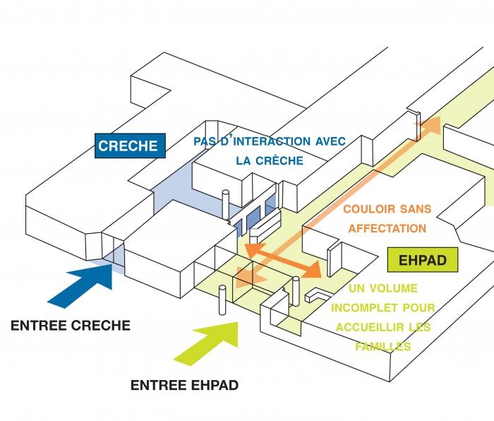 Projet intergenerationel entre une CRECHE et un EHPAD